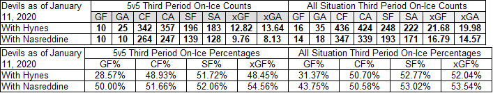 Third period performances by the Devils with Hynes and Nasreddine as of January 11, 2020