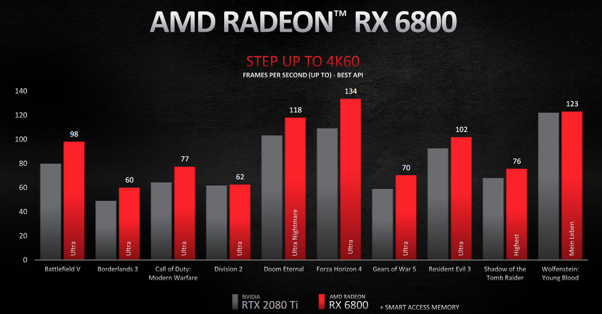 Amd S New Radeon Rx 6800 Xt Promises To Go Head To Head With Nvidia S Rtx 3080 The Verge