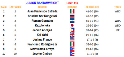 115 110920 - Rankings (Nov. 9, 2020): Where does Haney stand at lightweight?