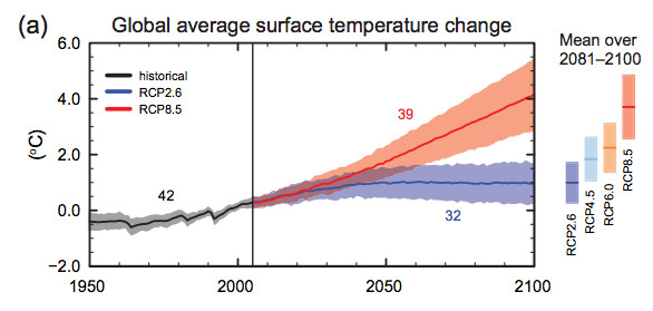 Risultati immagini per IPCC global average surface temperature change relative to 1986-2005