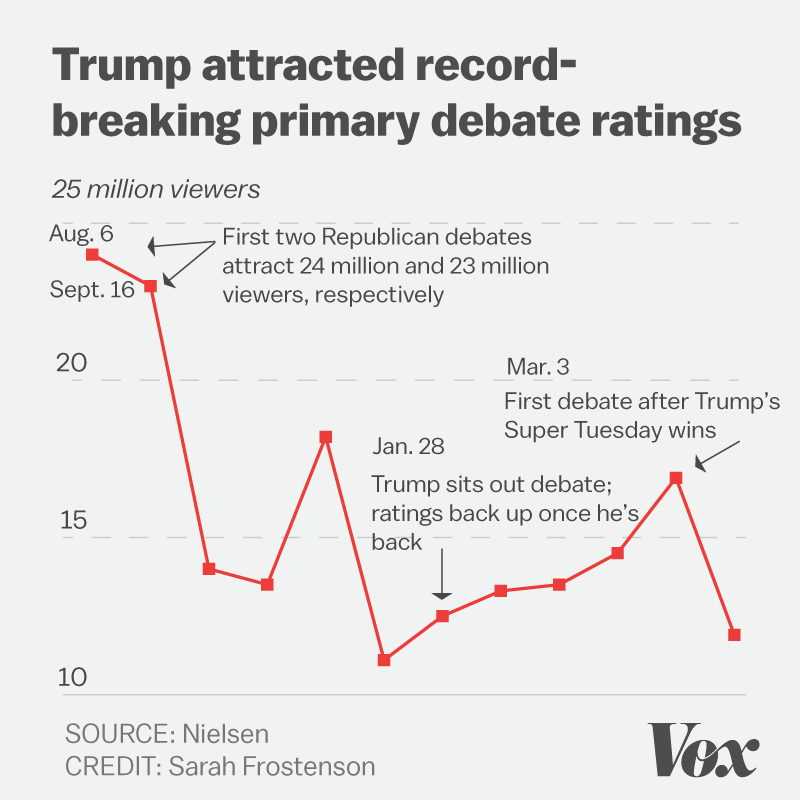 Chart showing Trump's TV ratings for primary debate and convention performance