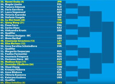 w02 - Australian Open 2019: Women's bracket, schedule, scores, and results