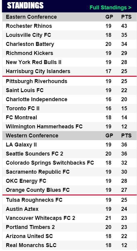 USL Standings 7-26