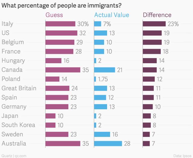 poll perception immigrants