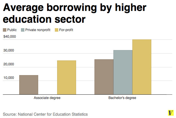 student loan borrowing by sector