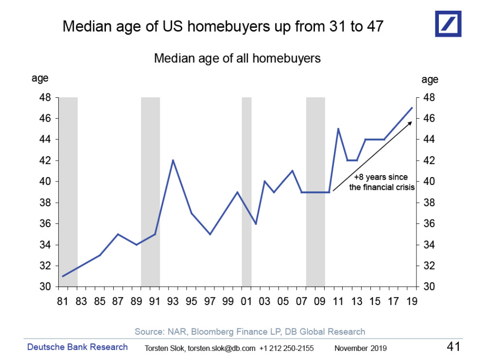 A line graph spanning 1981 to 2019, showing the median age of US homebuyers. From '81 to '91, the age went up only slightly, before spiking. This was followed by a rapid decline in the mid-90s (with the median age falling to 34 in '97). Slight increases with plateaus were seen until 2009, when the median age spiked to 46. The following decade saw a few flat years, until 2016, after which the graph increases steadily from '17 to '19, to a median age of 47.
