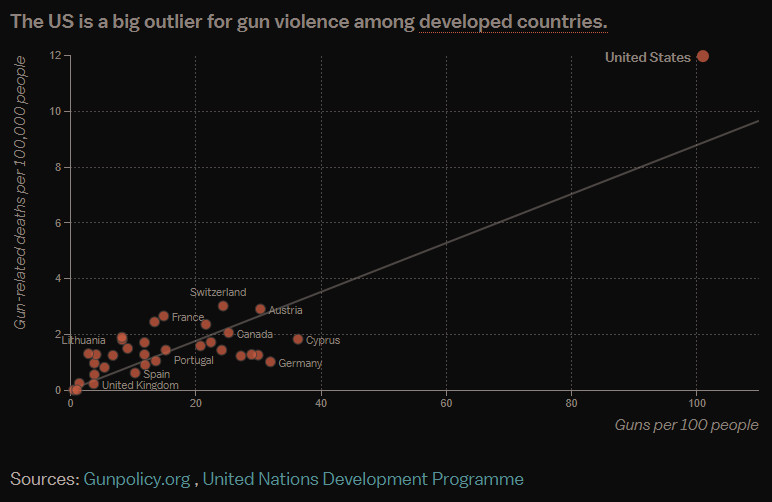 A chart of gun deaths and gun ownership among developed nations.