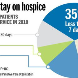 Length of stay on hospice