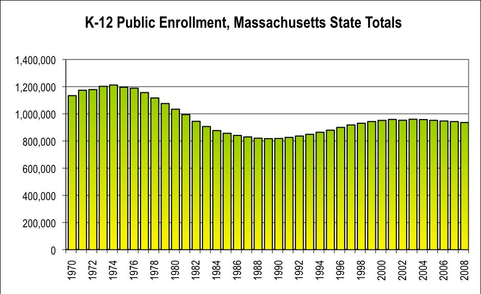 ##http://finance1.doe.mass.edu/statistics/Enrollment.xls##Public school enrollment in MA, 1970-2008.##