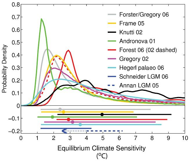 ipcc climate sensitivity