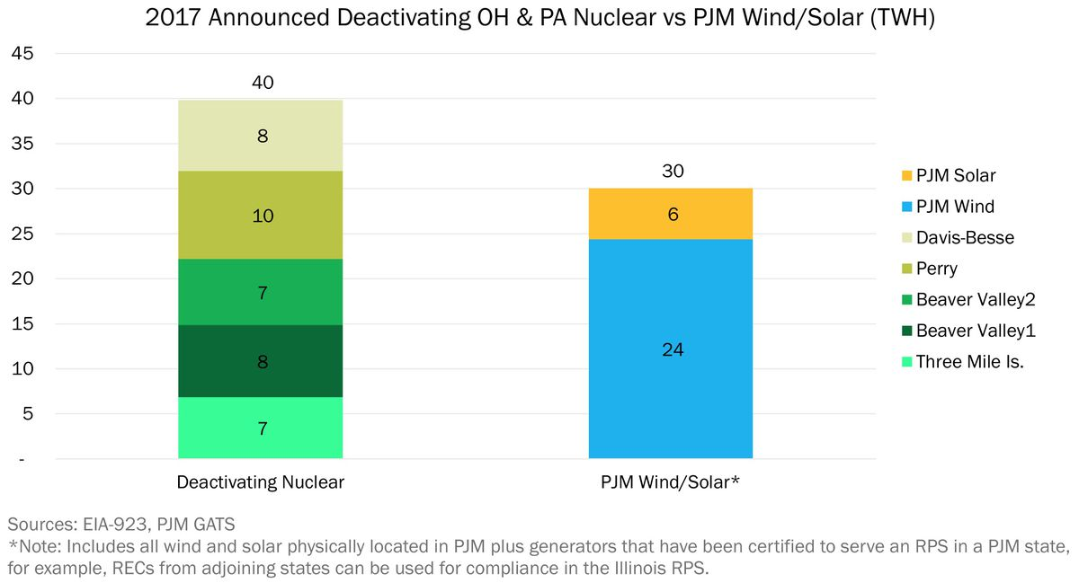 The simple argument for keeping nuclear power plants open - Vox