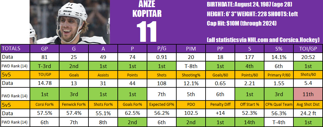Kopitar Player Card
