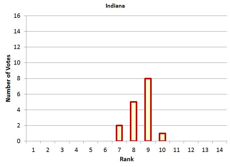 Indiana Power Poll