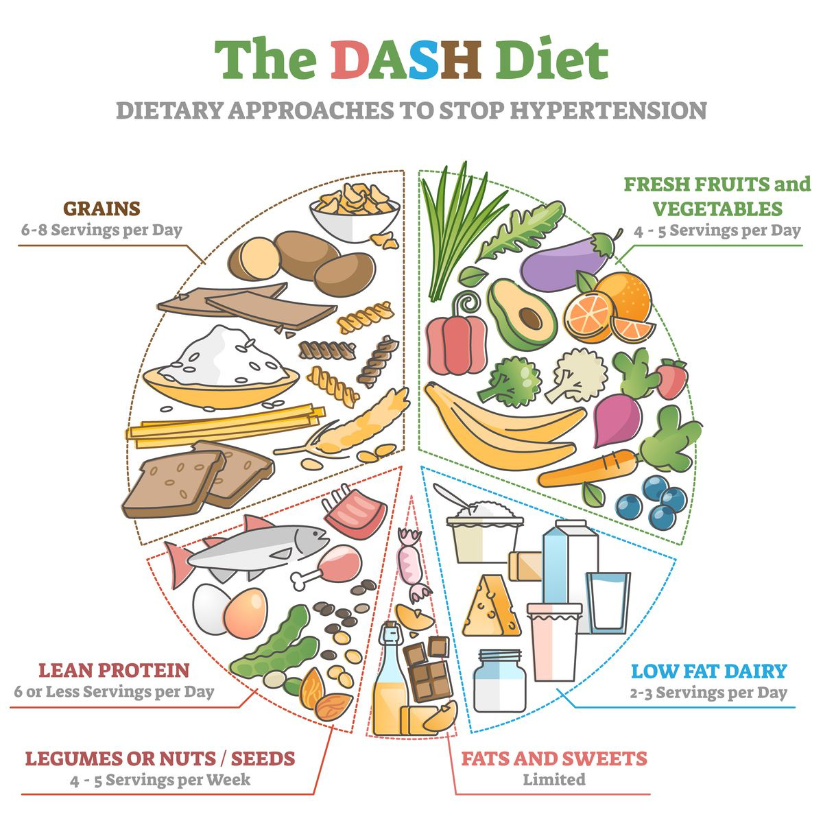 Lower blood pressure with healthy eating and correct portion amounts.