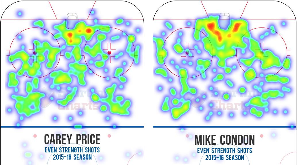 Condon vs Price Sporting Charts shot heat map