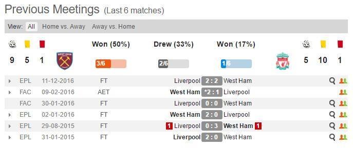 west ham v liverpool previous matches