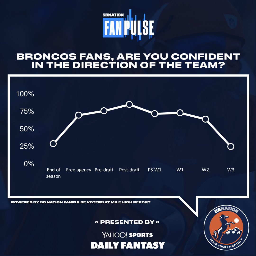 Podcast: Denver Broncos are trending up despite 0-2 start