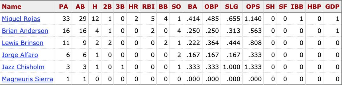 MLB career stats for active Marlins players vs. Patrick Corbin