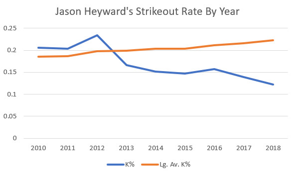 Chart showing Heyward's strikeout rate as decreasing over the years compared with league average