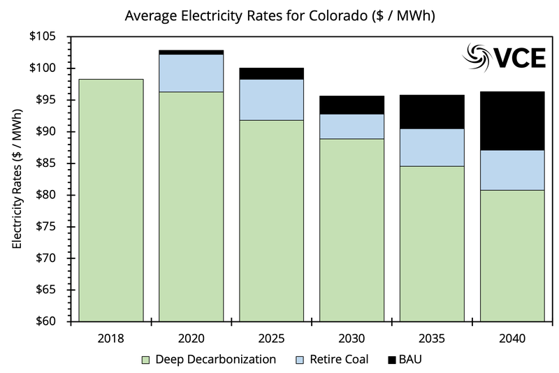 CO electricity rates