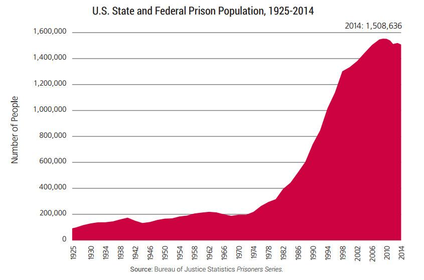The US prison population.