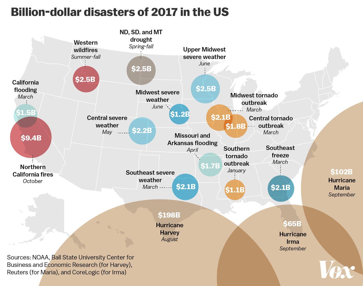 Disasters 2017: The devastating hurricanes, fires, floods