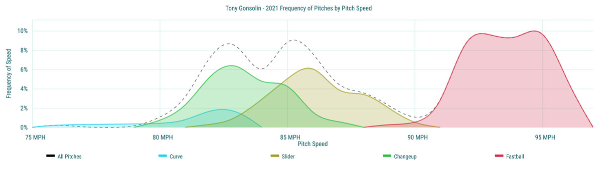 Tony Gonsolin- 2021 Frequency of Pitches by Pitch Speed