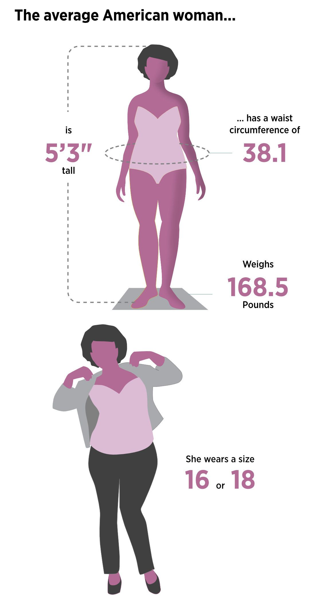 873defd0168e Plunkett Research estimates that 68 percent of American women wear a size  14 or above, up slightly from the frequently cited 67 percent figure it  found in ...