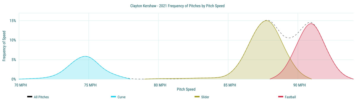 Clayton Kershaw- 2021 Frequency of Pitches by Pitch Speed