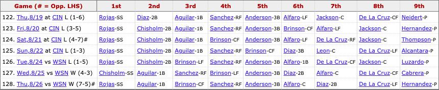 Marlins most recent lineup: Rojas (SS), Aguilar (1B), Brinson (CF), Sanchez (RF), Anderson (3B), Alfaro (C), Díaz (2B), De La Cruz (LF), Pitcher's spot.