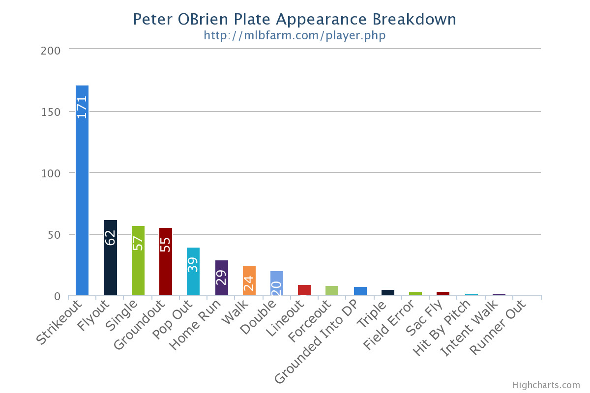 Peter O'Brien out chart.