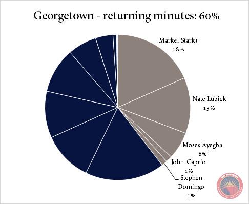 Georgetown returning minutes