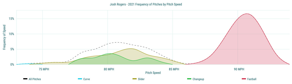 Josh Rogers- 2021 Frequency of Pitches by Pitch Speed