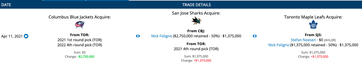 Trade details between San Jose Sharks, Toronto Maple Leafs and Columbus Blue Jackets on April 11, 2021.