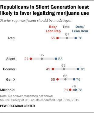 A chart showing support for marijuana legalization by political party and generation.