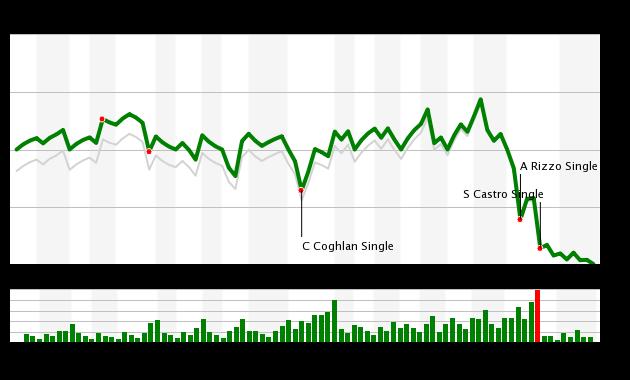 Game 66 Chart 2015