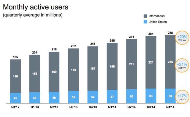Twitter growth since late 2012.