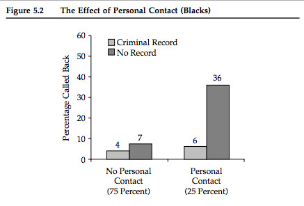 effect of personal contact criminal record employment black