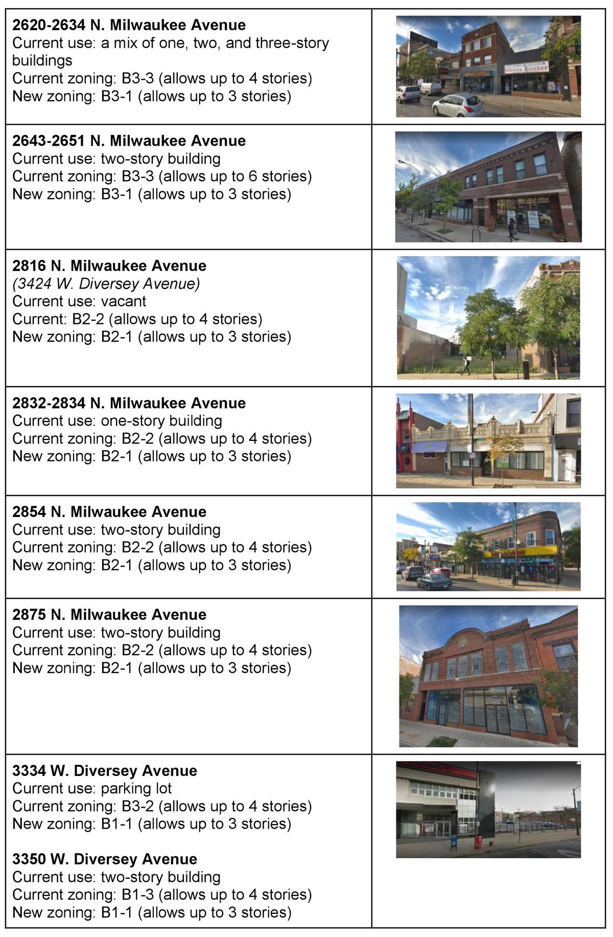 A graphic showing street-level images of two and three-story buildings at 2620-2634 N. Milwaukee, 2643-2651 N. Milwaukee, 2816 N. Milwaukee, 2832-2834 N. Milwaukee, 2854 N. Milwaukee, 2875 N. Milwaukee, 3334 W. Diversey, and 3350 Diversey avenues.