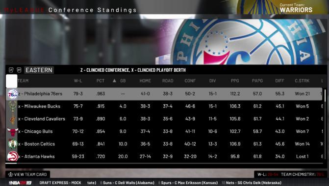 The Philadelphia 76ers go 79-3.