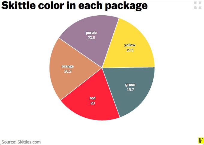skittles chart
