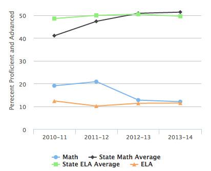 Brookmeade Elementary test scores