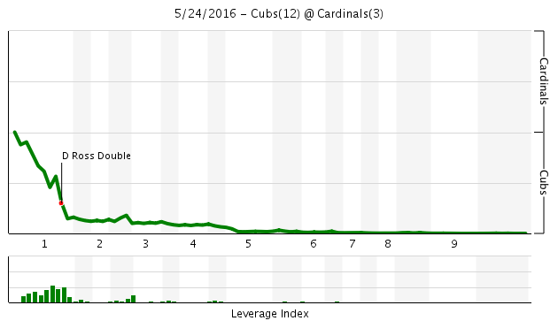Game 44 Chart 2016