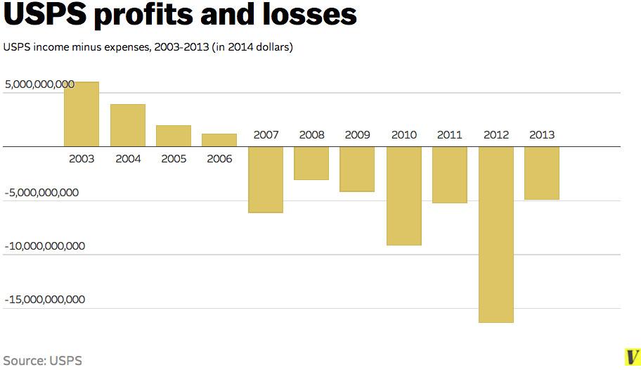 USPS profits and losses