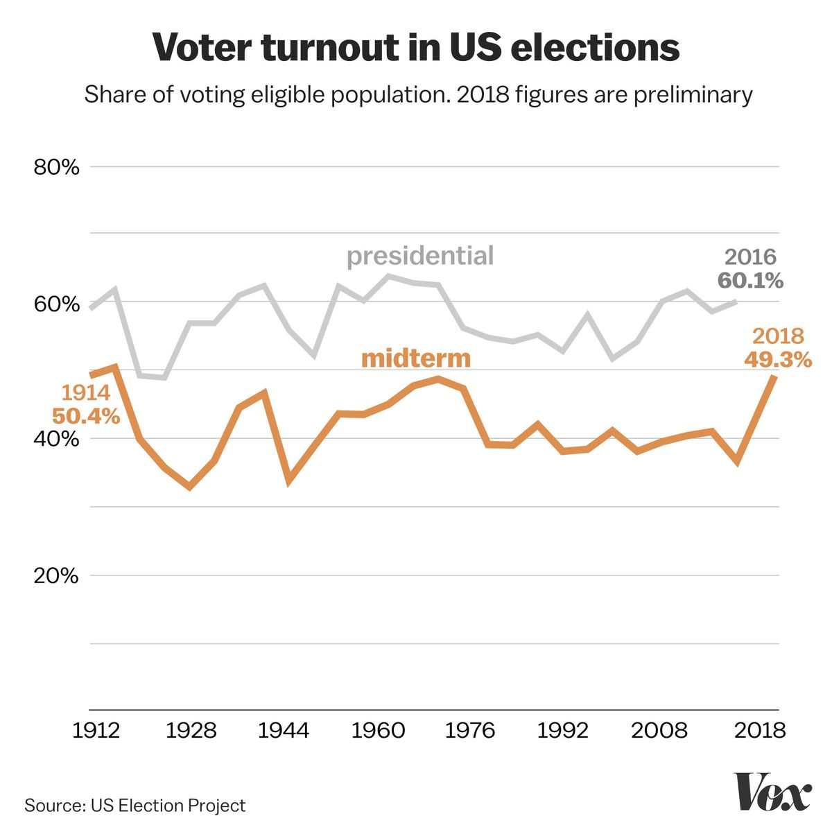 2018 election voter turnout: the record-setting numbers, in