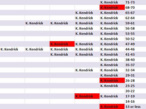 Kendrick's Game Scores April