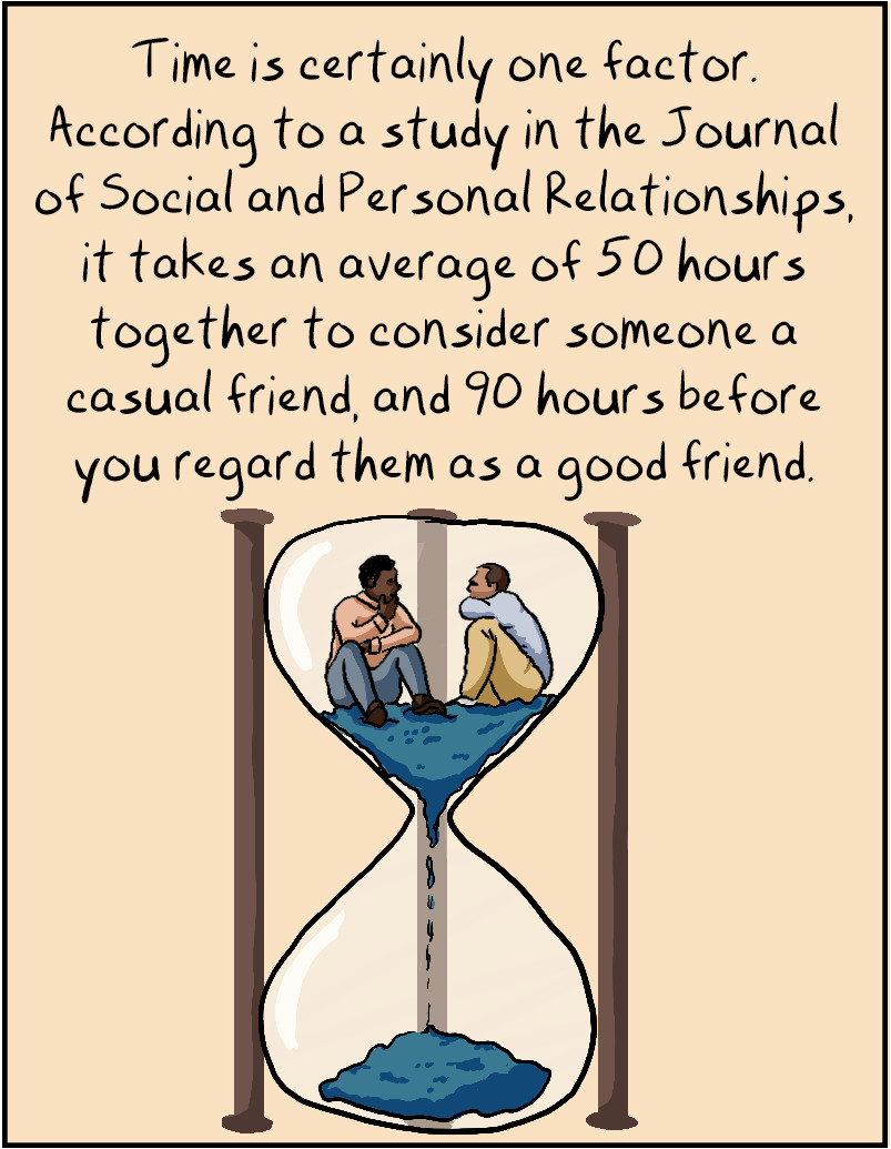 Time is certainly one factor. According to a study in the Journal of Social and Personal Relationships, it takes an average of 50 hours together to consider someone a casual friend, and 90 hours before you regard them as a good friend.