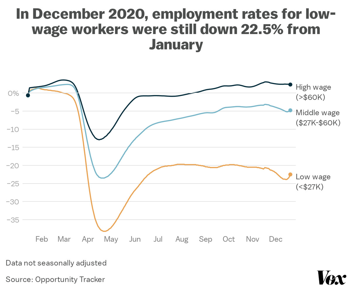 In December 2020, employment rates for low-wage workers were still down 22.5% from January
