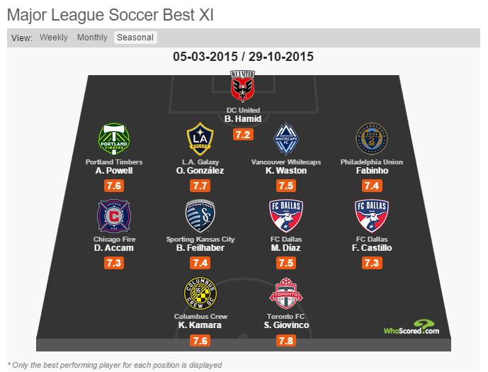whoscored best XI
