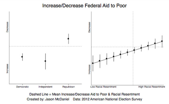 A chart that shows that levels of racial resentment align with opposition to federal aid for the poor.